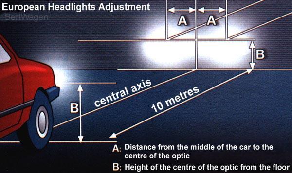 Como alinear las luces delanteras del auto
